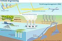 Overview of currently discussed Climate Engineering concepts. The new priority program of the German Science Foundation (DFG) will examine the considerable uncertainties associated with these concept. Graphic: Kiel Earth Institute