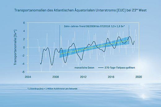 The Atlantic Equatorial Undercurrent (EUC) at 23°W. EUC transport anomaly (thin line: monthly data and thick line: 270-day low pass filtered; dashed line and shading: ten-year trend August 2008 to July 2018 with 95% confidence interval). Graphic: C. Kersten, GEOMAR.