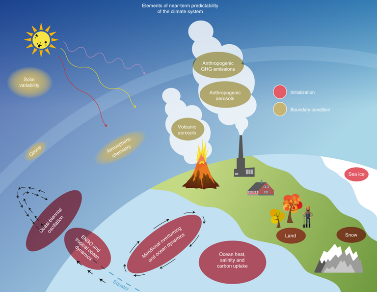 Internal and external elements of a near-term prediction system. Graphic: World Meteorological Organization, from: Kushnir et al., Nature Climate Change 9, 94–101 (2019)