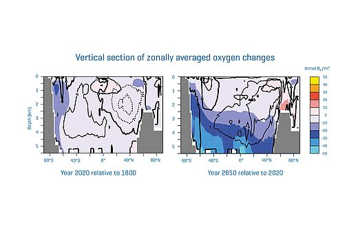 Vertical section of zonally averaged oxygen changes in the simulation with historical CO2 emissions and zero emissions from 1 January 2021 onwards. Left: Year 2020 relative to 1800. Right: Year 2650 relative to 2020. Graphics: C. Kersten, modified from A. Oschlies, 2021, GEOMAR.