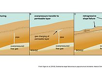 Schematic evolution of retrogressive slope failure due to overpressured gas below the gas haydrate stability zone (GHSZ): a submarine slope with gas hydrate-bearing sediments  and overpressured gas (bright area) at the bottom of the GHSZ induces pipe generation into the GHSZ,  the conduit encounters a permeable layer; gas enters and leads to overpressure transfer from the bottom of the GHSZ to the shallow subsurface, and finally overpessured gas causes shear banding in the weak layer and generates retrogressive slope failure.