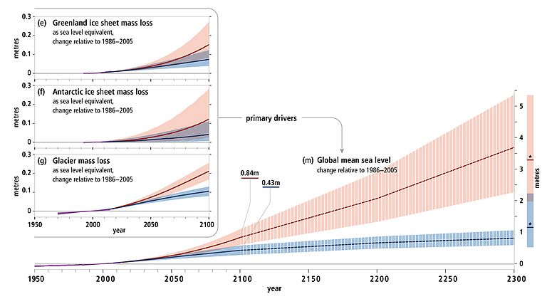 Observed and projected sea level change. Source: IPCC SROOC