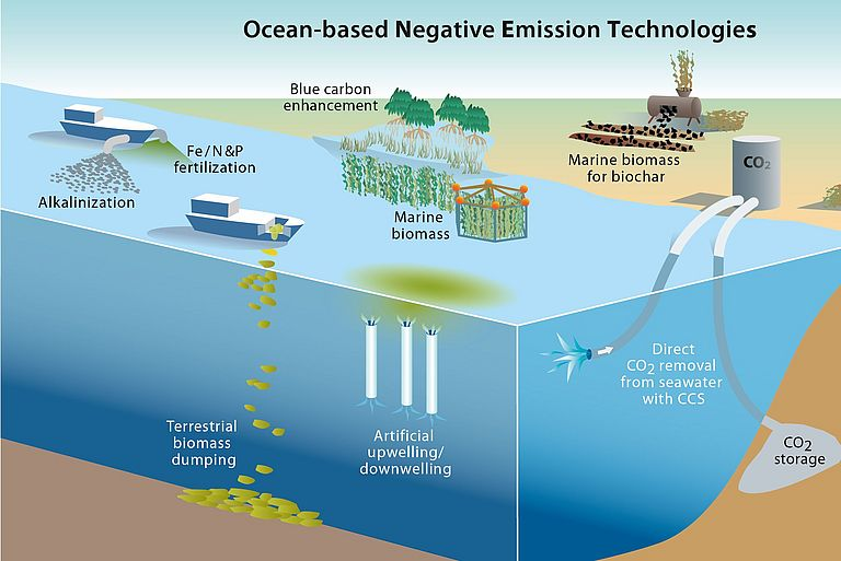 Overview of different ocean-based technologies for negative emissions. Graphic: Rita Erven/GEOMAR