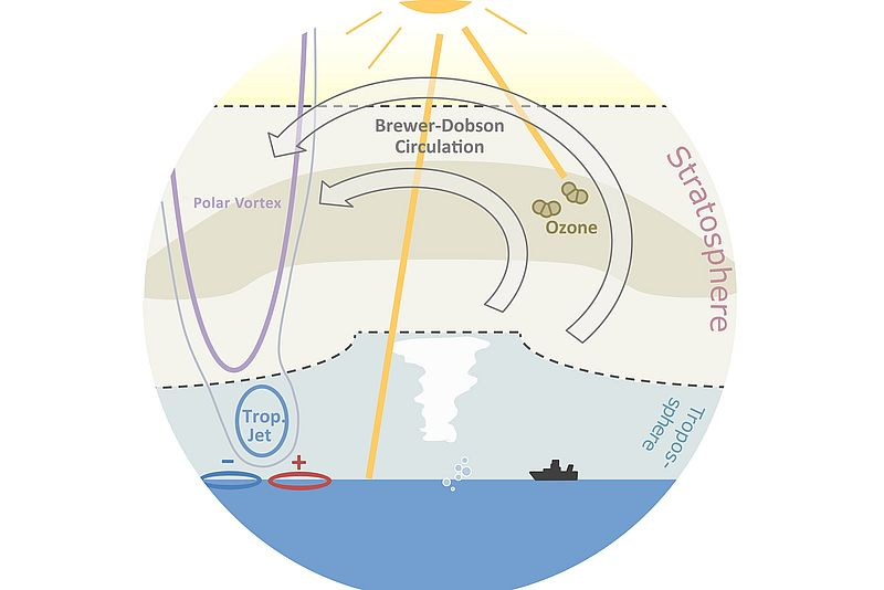 Schematic illustration of the influence of the ozone layer in the stratosphere on atmospheric dynamics. Graphic: Sabine Haase / GEOMAR