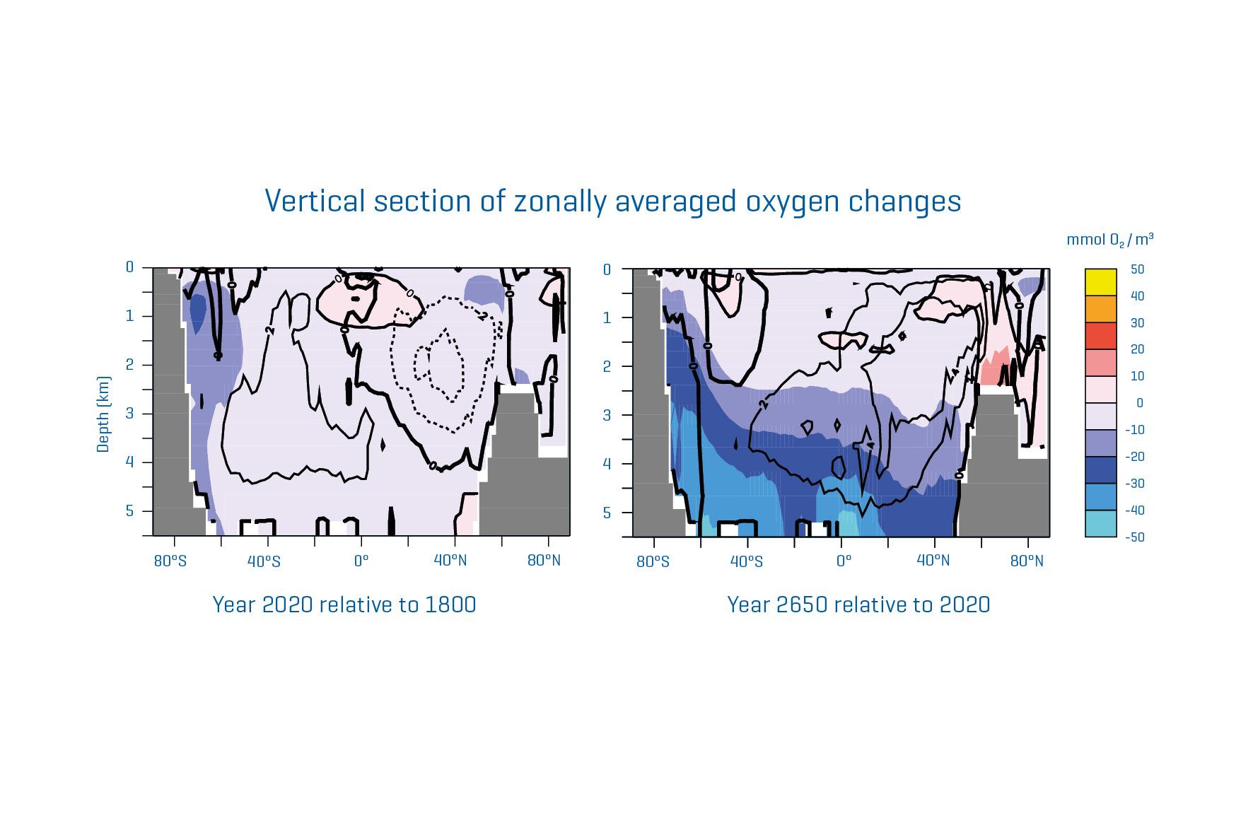 Seção vertical das mudanças de oxigênio em média zonal na simulação com emissões históricas de CO2 e emissões zero de 1 de janeiro de 2021 em diante. Esquerda: Ano 2020 relativo a 1800. Direita: Ano 2650 relativo a 2020. Gráficos: C. Kersten, modificado de A. Oschlies, 2021, GEOMAR.