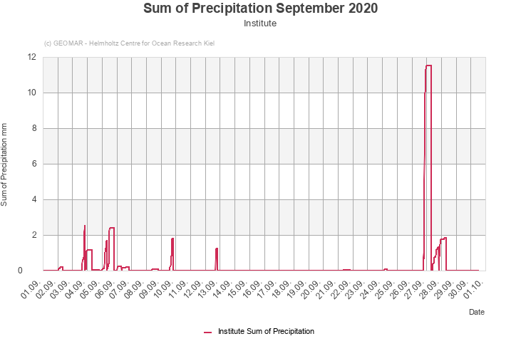 Sum of Precipitation September 2020 - Institute