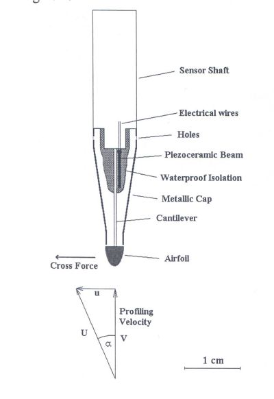 microstructure  u00ab observing systems  u00ab physical oceanography